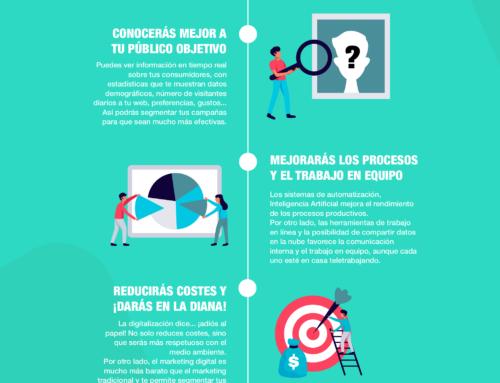 La transformación digital de las empresas.